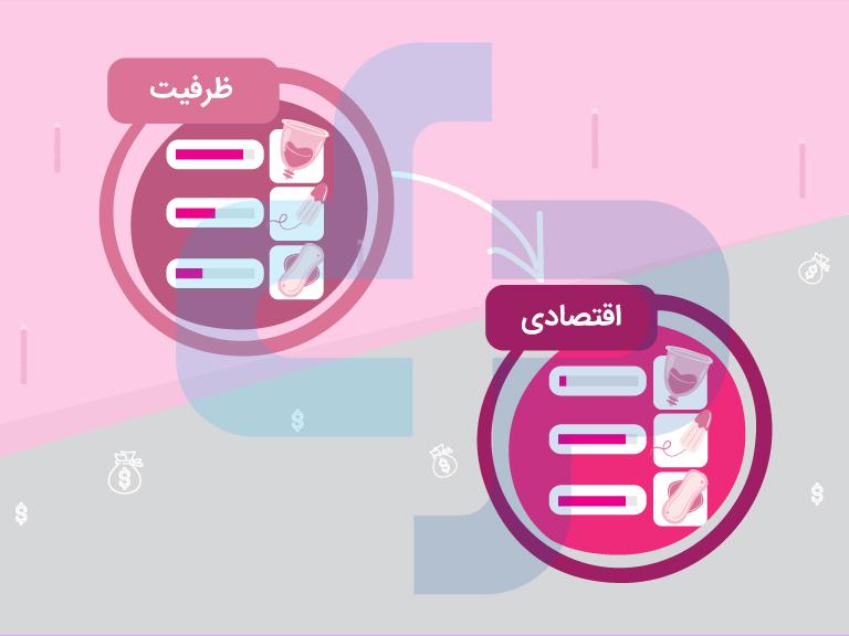 مقایسه قیمت محصولات بهداشتی بانوان